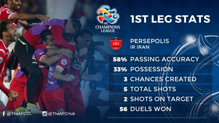 Semi Final 2nd Leg Preview Persepolis Vs Al Sadd Persianleague Com Iran Football League